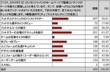 ロンヨンジャパン動画コンテンツのアンケート結果