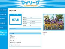ロンヨンサマーカップ出場チームの『マイリーグ』レイティング紹介
